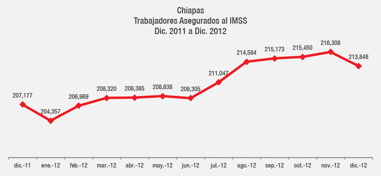 gr_trab-aseg-IMSS_dic12