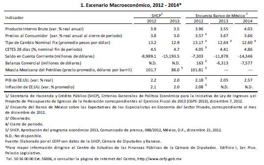 tb_escenario_macro_2012-2014