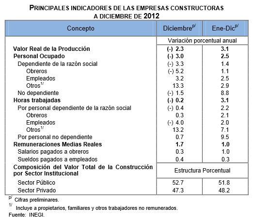 tb_princ-indicadores-empresas-constr_dic2012