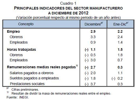 tb_princ-indicadores-sec-manufact_dic2012
