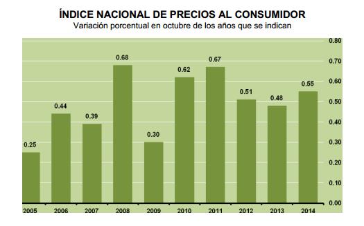 INDICE NACIONAL PRECIOS CONSUMIDOR